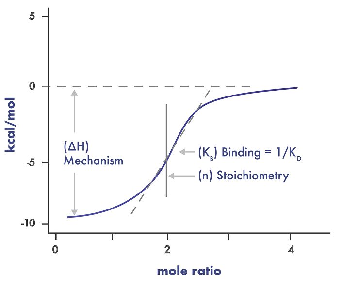isothermal titration calorimetry example curve