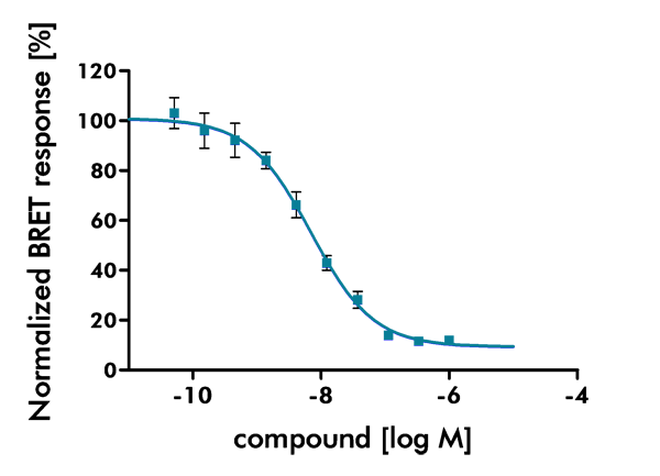 NanoBRET Kinase Assay example with DDR1 kinase inhibition by Dasatinib. Shown are inhibition data with multiple doses and curve fitting for IC50 value determination.