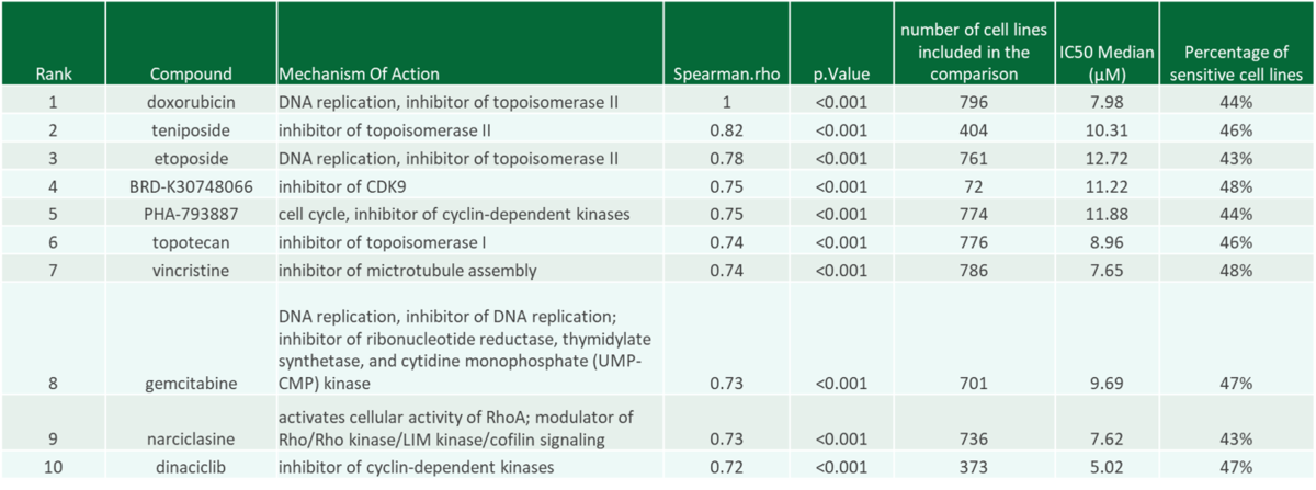 doxorubicin MOA Finder example