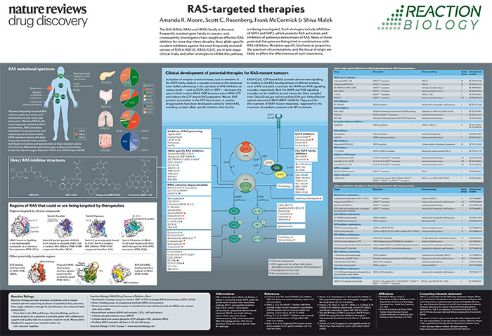 Target-Specific Assays | Reaction Biology