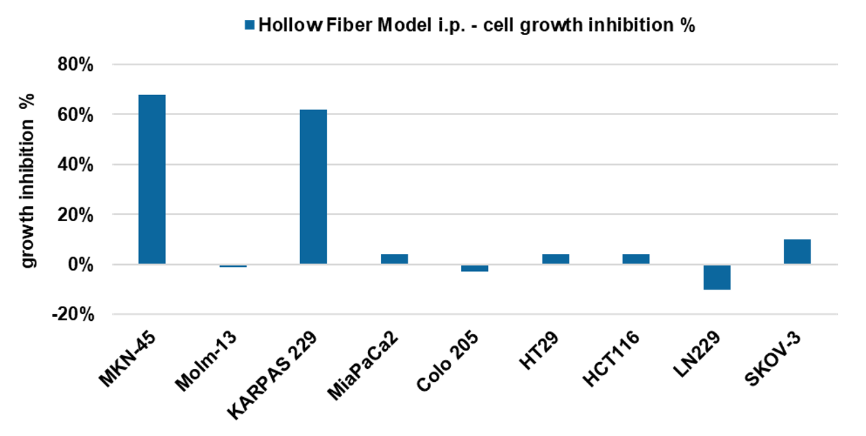 Hollow fiber assay comparison of tumor cell lines tested with a reference compound