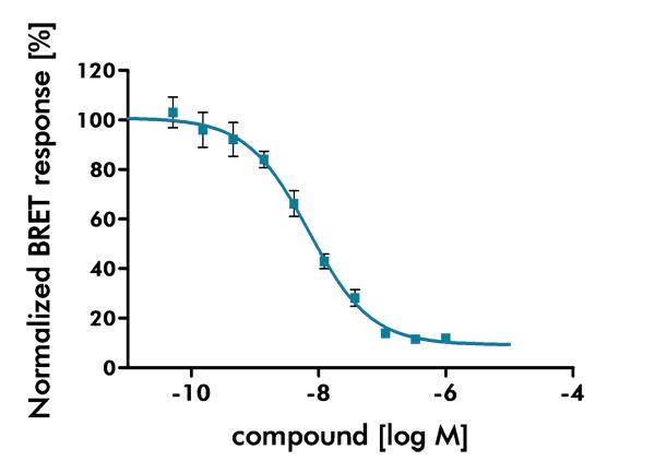 用于DDR1的nanobret激酶测定法用于参考抑制剂IC50数据