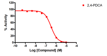 demethylase compound screening example KDM4_D with IC50 value determination
