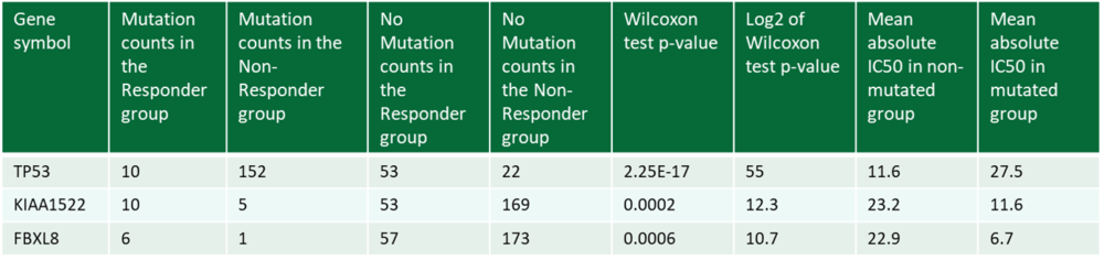 example study nutlin-3 mutation table top 3