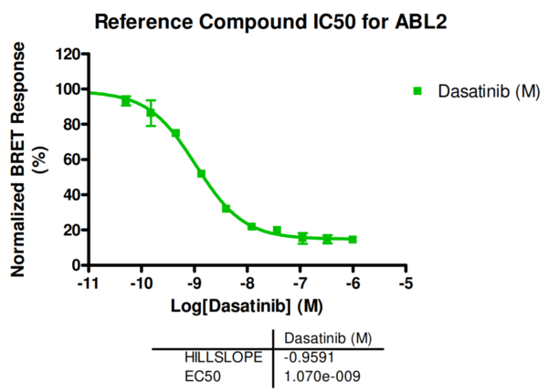 Reference compound IC50 for ABL2