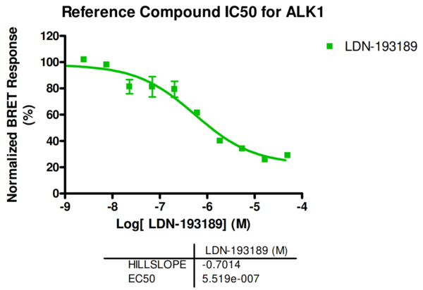 Reference compound IC50 for ALK1