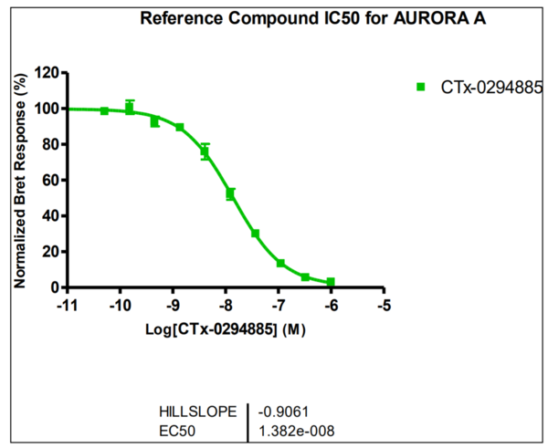 Reference compound IC50 for AURORA A