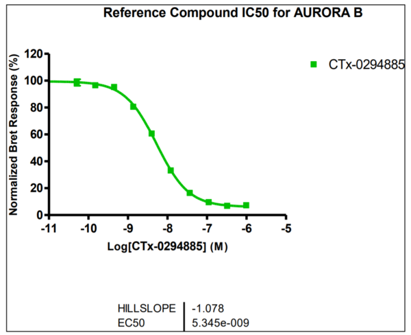 Reference compound IC50 for AURORA B