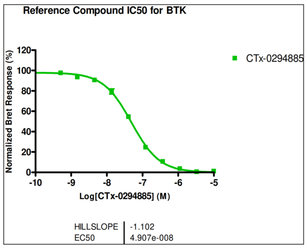 Reference compound IC50 for BTK