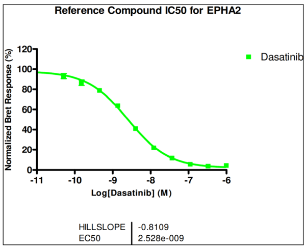 Reference compound IC50 for EPHA2