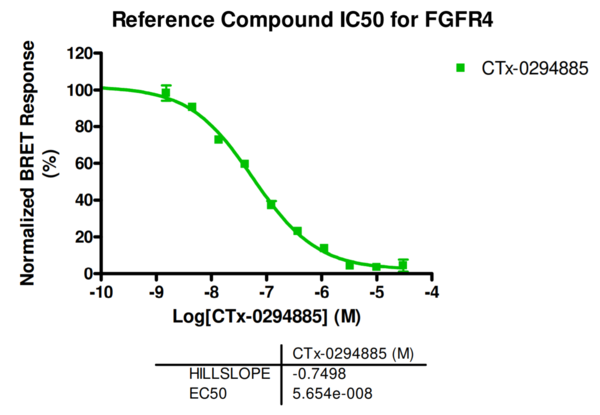Reference compound IC50 for FGFR4