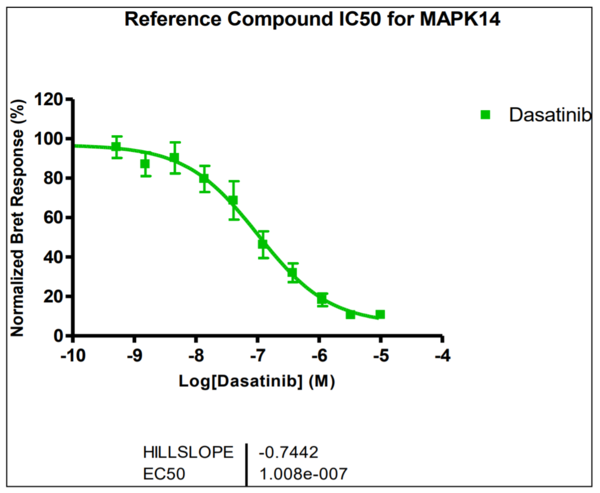 Reference compound IC50 for MAPK14