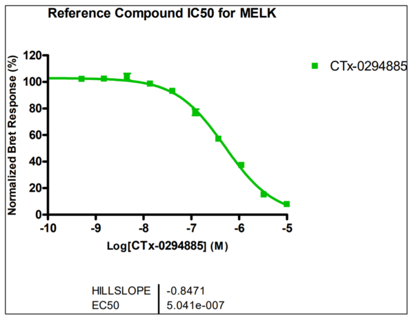 Reference compound IC50 for MELK