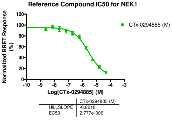 Reference compound IC50 for NEK1
