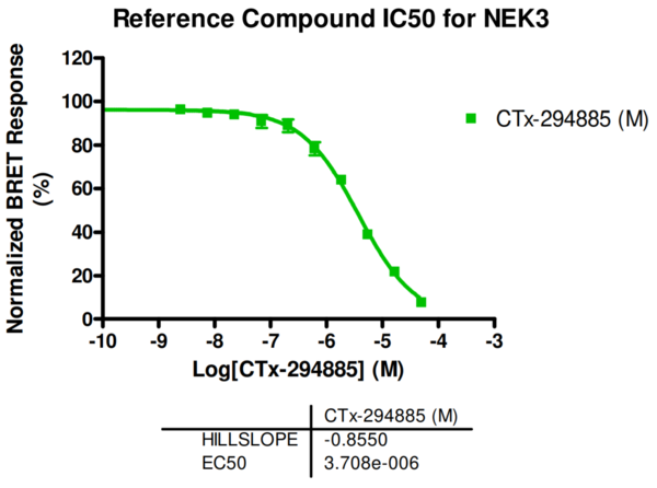 Reference compound IC50 for NEK3