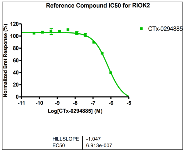 Reference compound IC50 for RIOK2