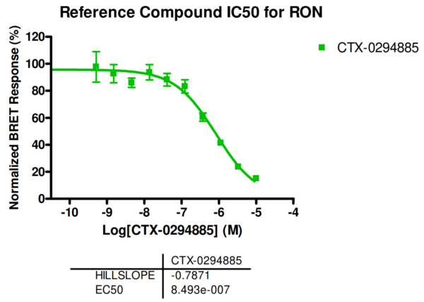 Reference compound IC50 for RON