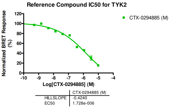 Reference compound IC50 for TYK2