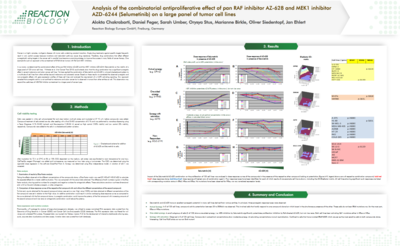 The anti-proliferative effects of combining inhibitors AZ-628 and AZD-6244 on a large panel of tumor cell lines.